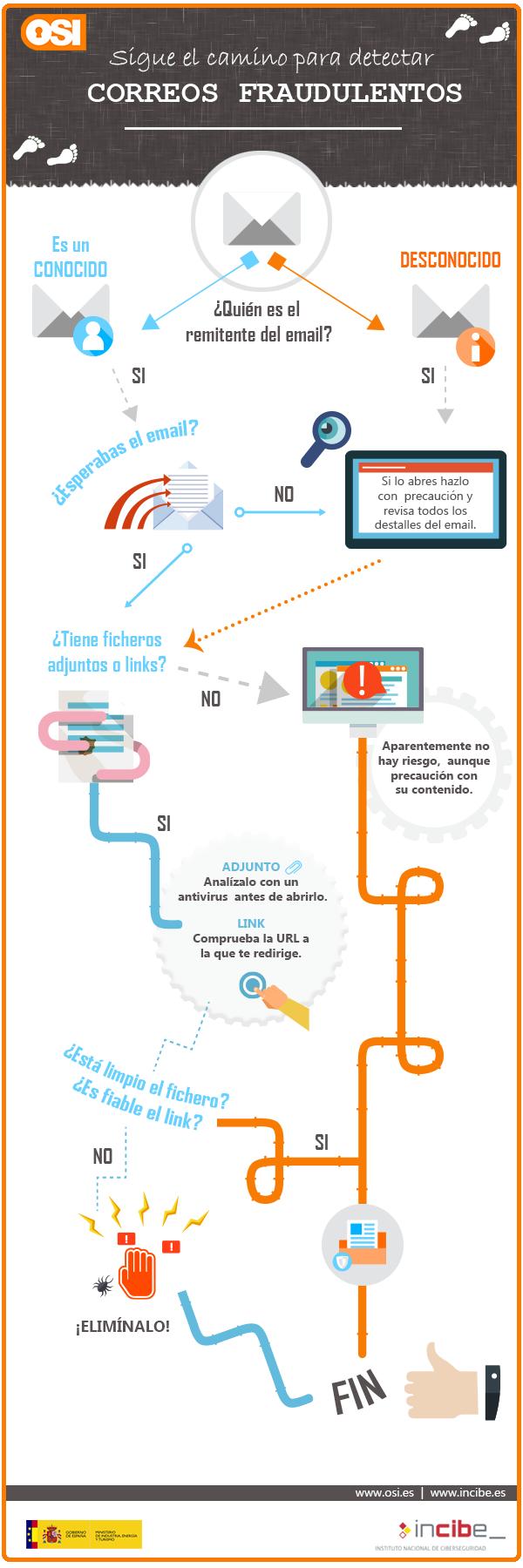 Cómo detectar correos fraudulentos