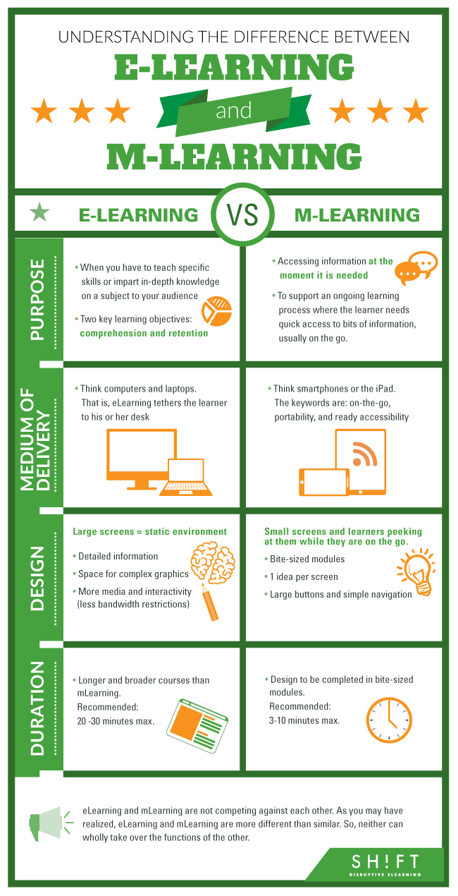 Diferencias entre eLearning y mLearning