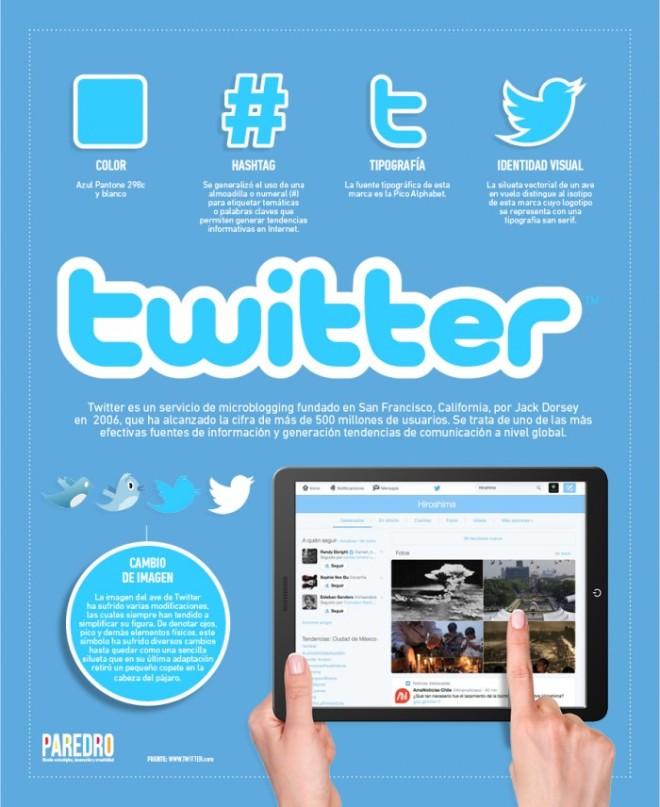 Twitter: cómo utiliza el diseño esta red social