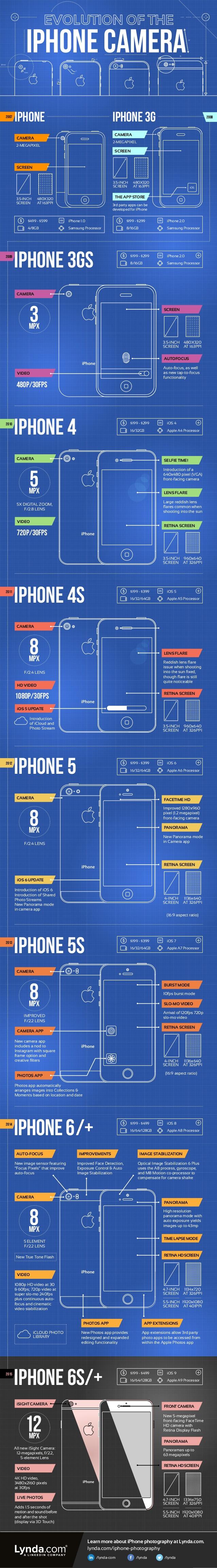 Evolución de la cámara del iPhone