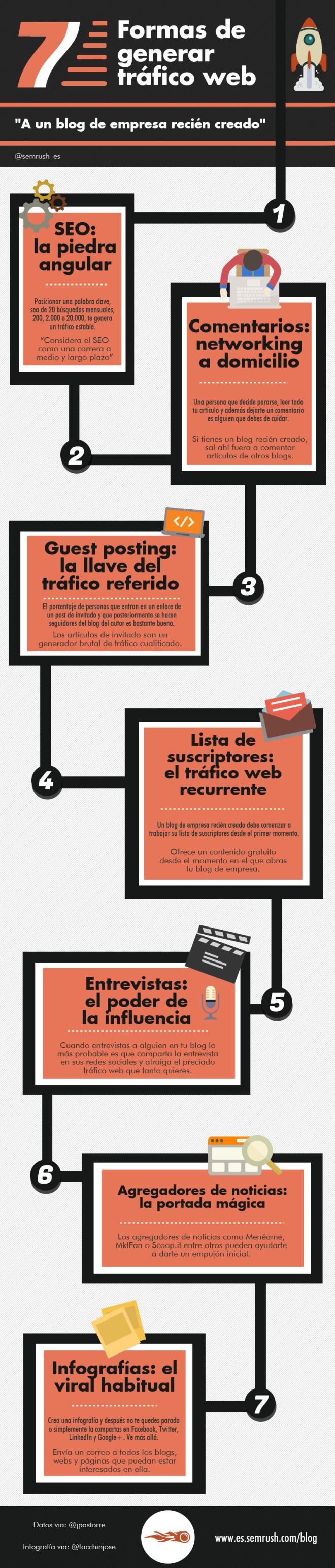 7 formas de aumentar el tráfico a tu nuevo Blog de empresa