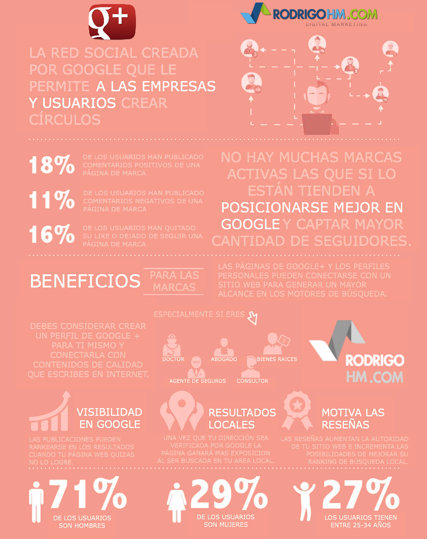 Guía de Marketing de Redes Sociales para las Empresas