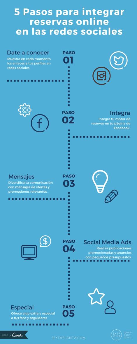 5 pasos para integrar Reservas Online en las Redes Sociales
