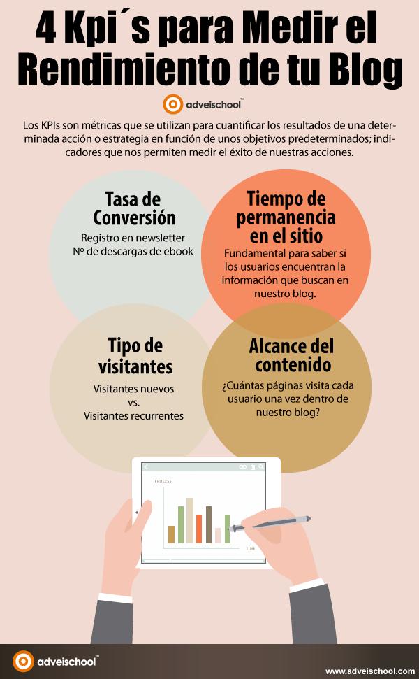 4 KPI´s para medir el Rendimiento de tu Blog