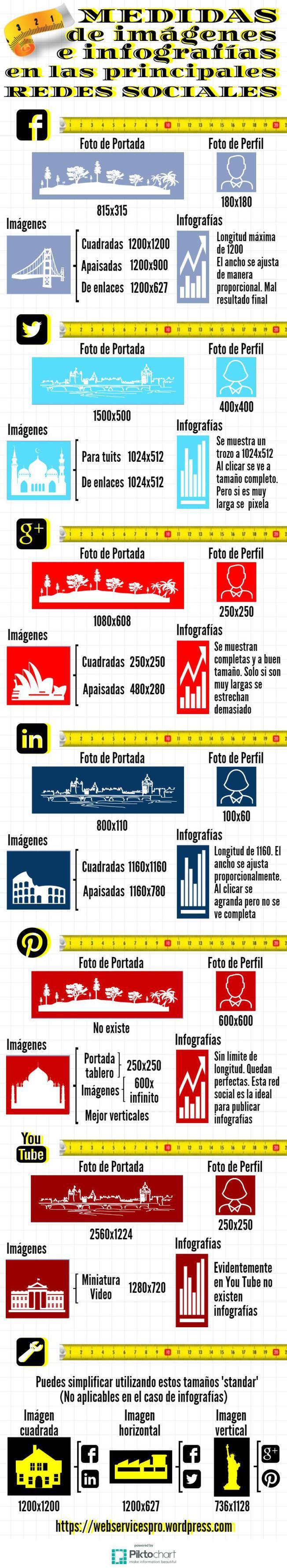 Medidas de imágenes e infografías en Redes Sociales