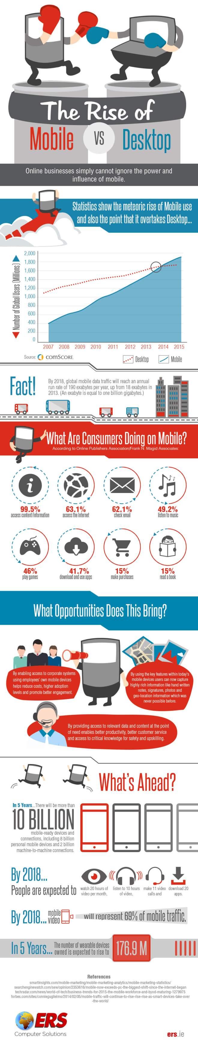 El ascenso del móvil