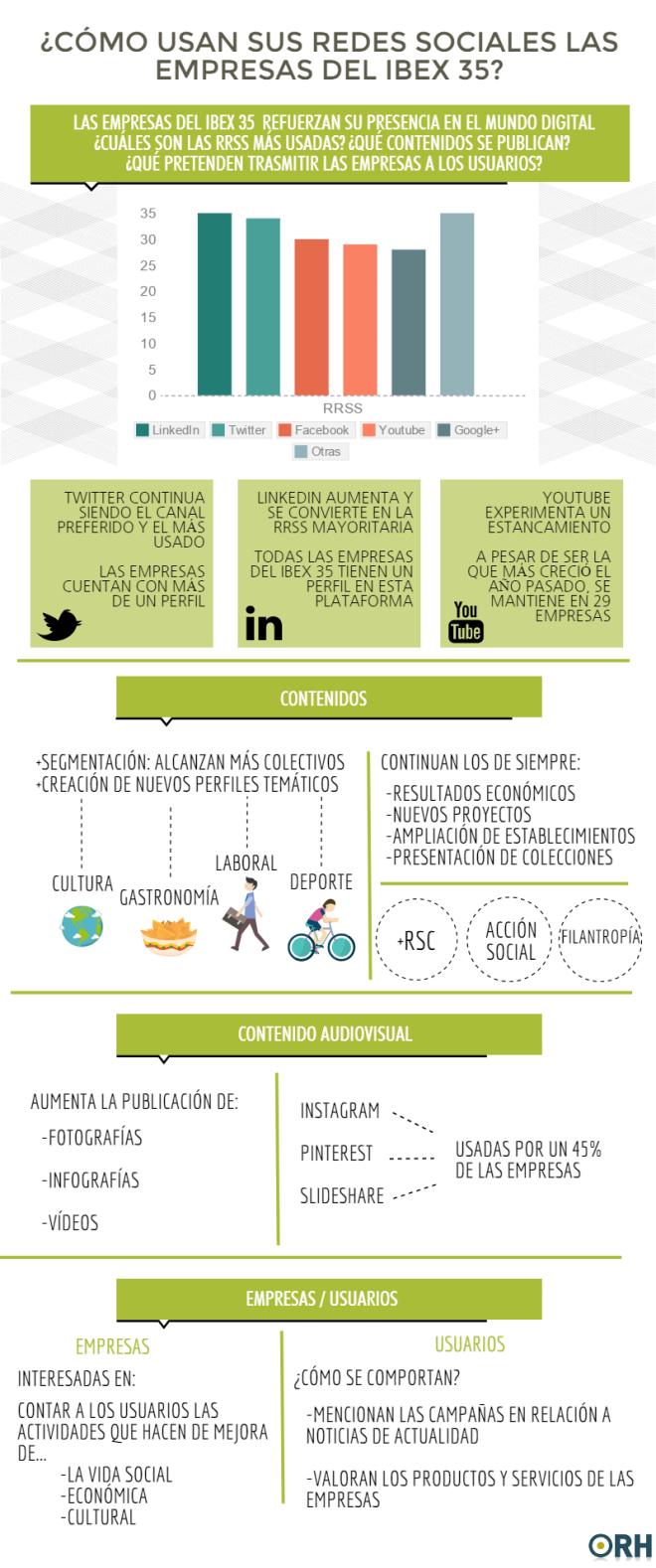 Cómo usan las Redes Sociales las empresas del IBEX 35