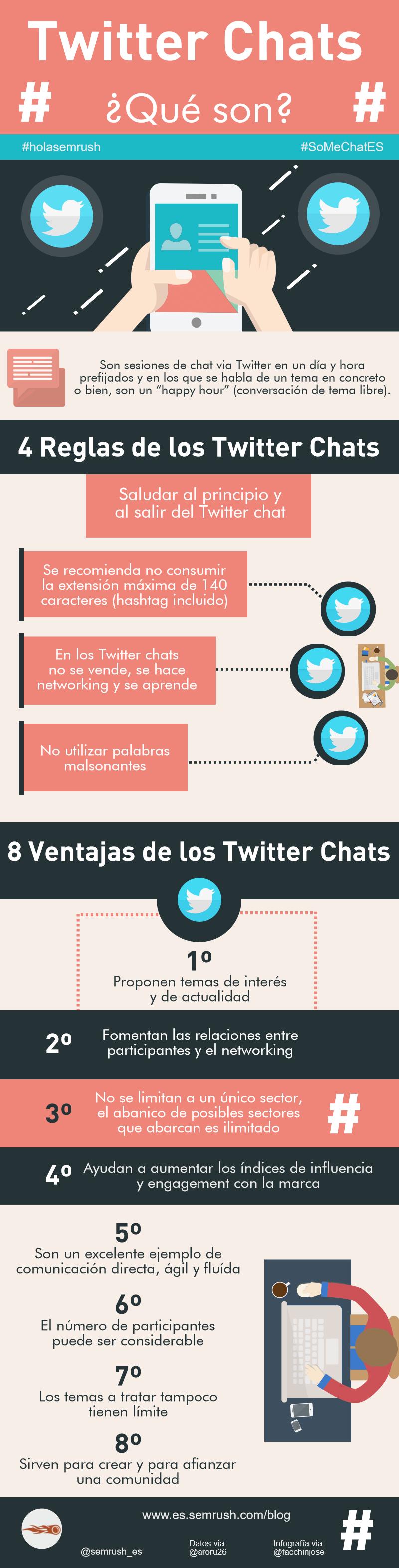 Twitter chats: Todo lo que debes de saber