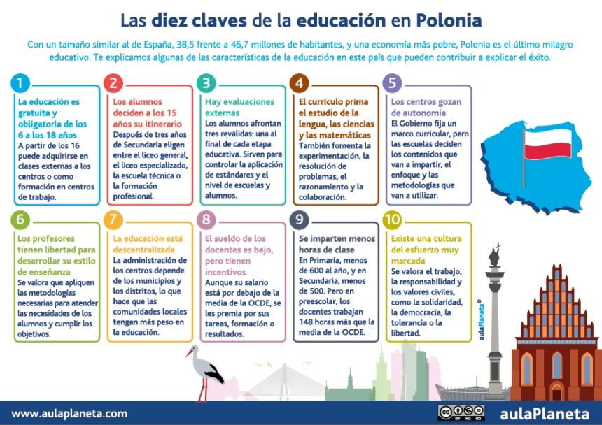 Las 10 claves del Sistema Educativo de Polonia