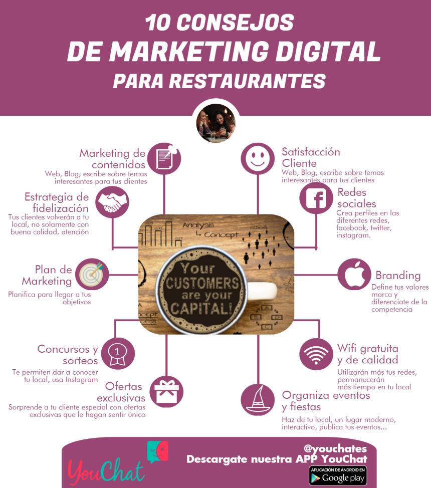 10 Consejos de Marketing Digital para Restaurantes