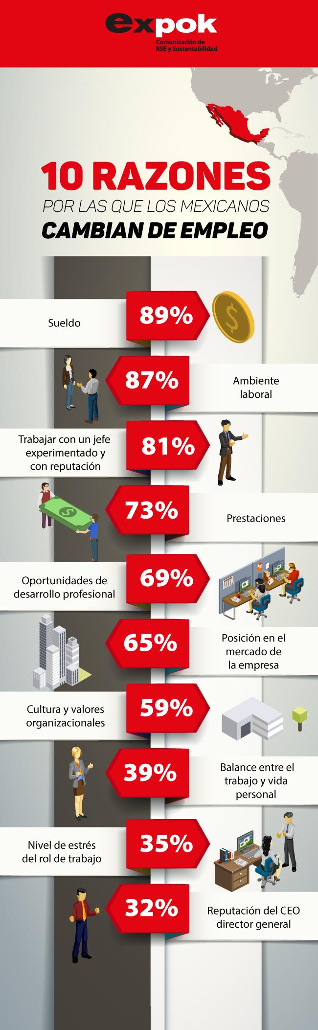 10 razones por las que los mexicanos abandonan sus trabajos