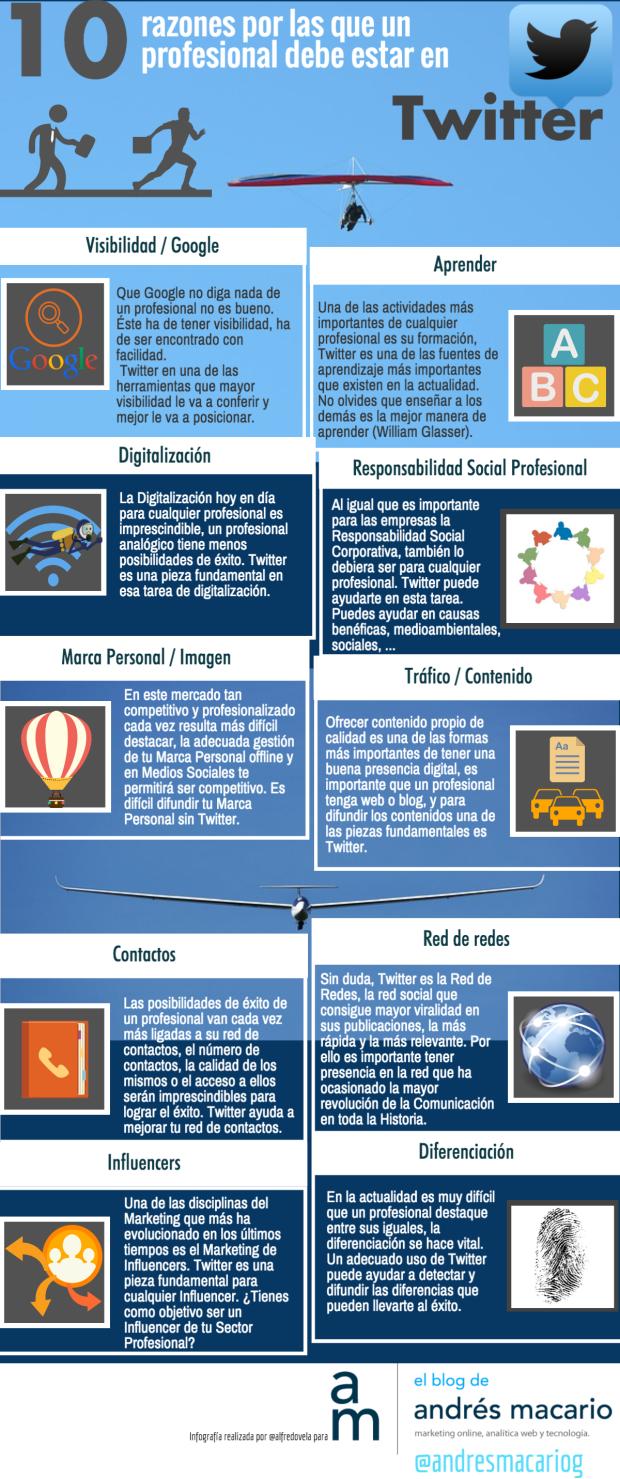 10 razones por las que un profesional debe estar en Twitter
