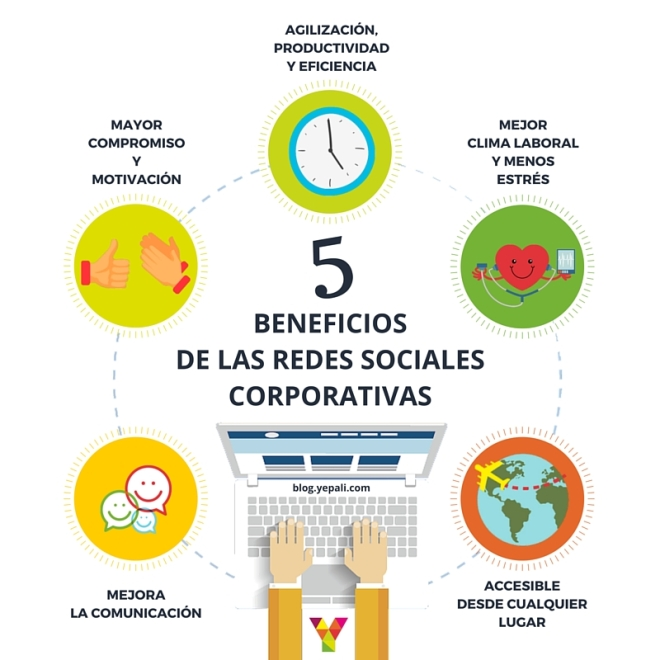 5 beneficios de las Redes Sociales Corporativas