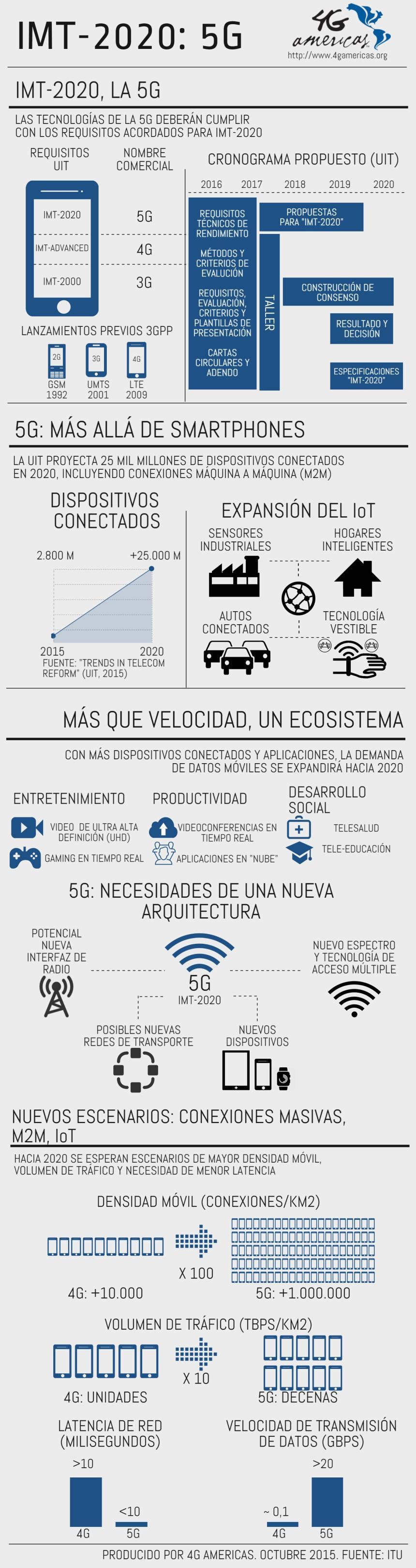 5G: la tecnología que viene