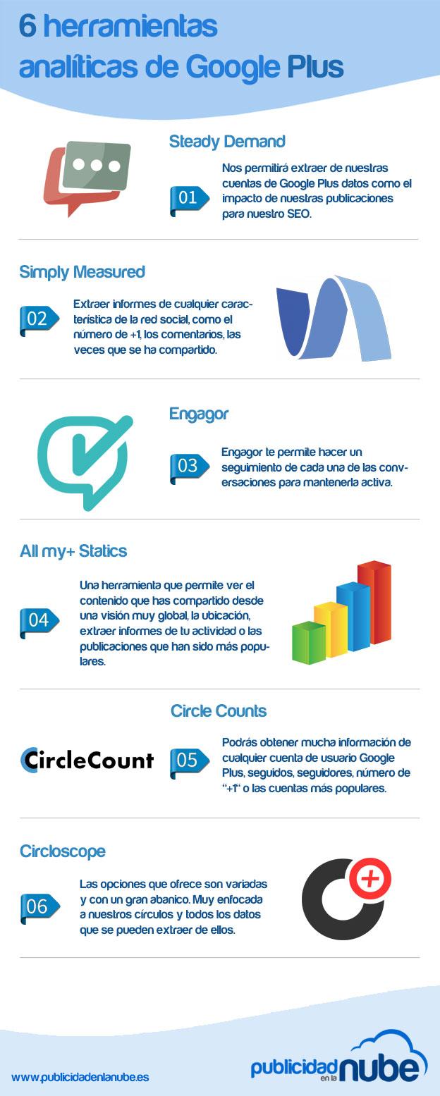6 herramientas analíticas para Google +