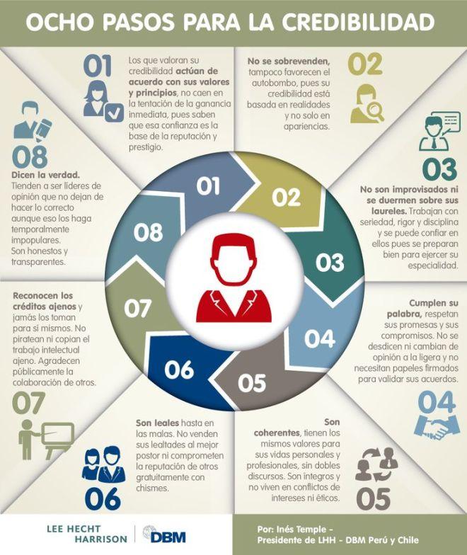 8 pasos para la credibilidad