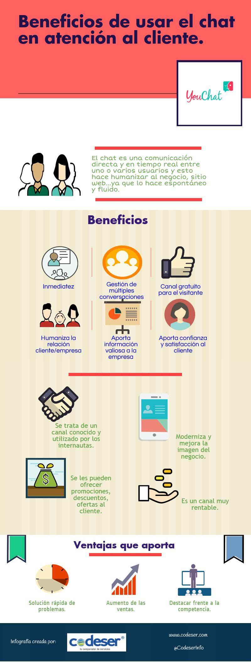 Beneficios de utilizar el Chat como canal de Atención al cliente