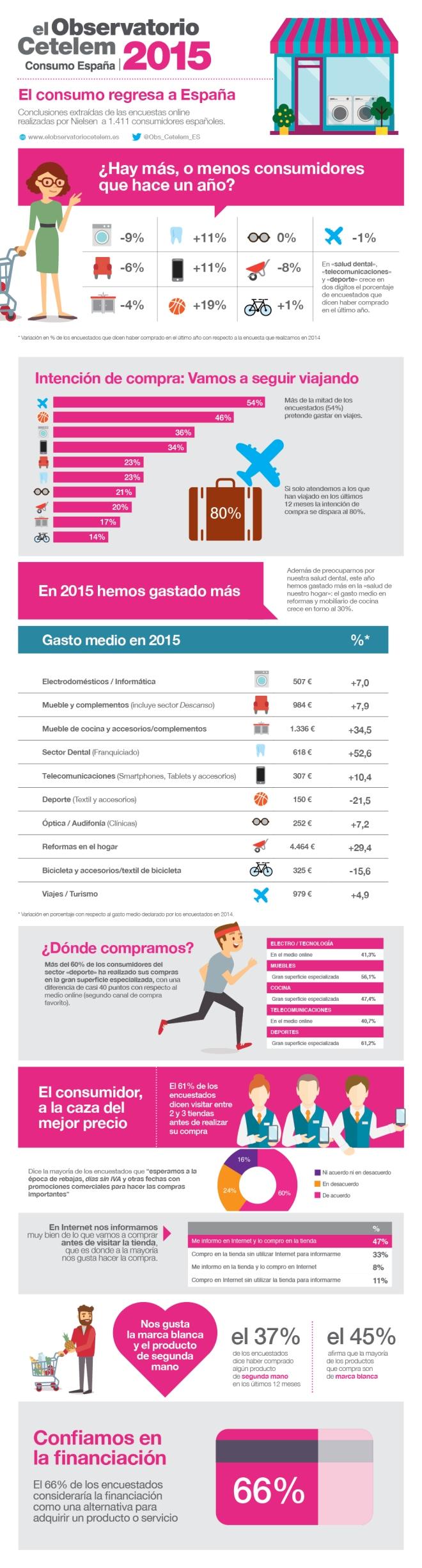 Consumo en España 2015