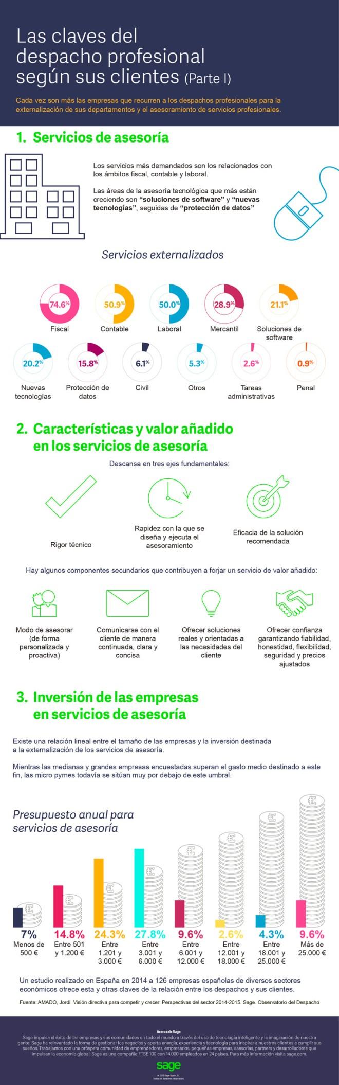 Las claves del despacho profesional según sus clientes (I)