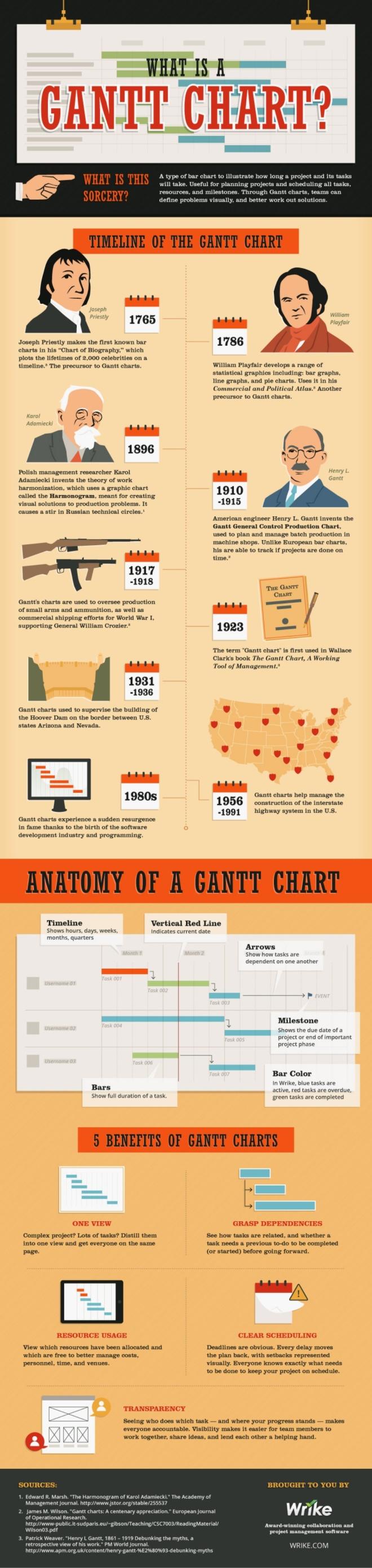 Qué es el Diagrama de Gantt