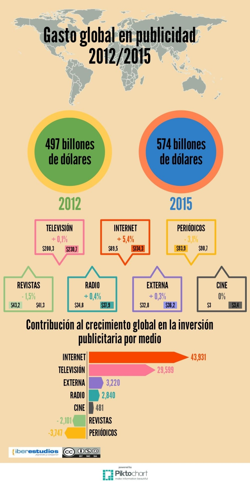 Evolución inversión en Publicidad 2015-2015