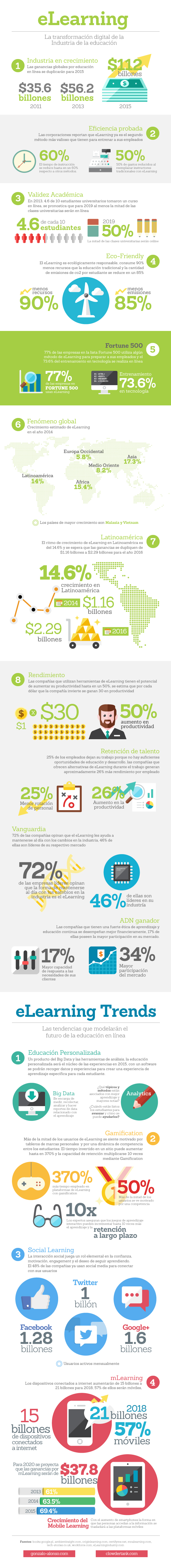 eLearning: transformación digital de la Educación