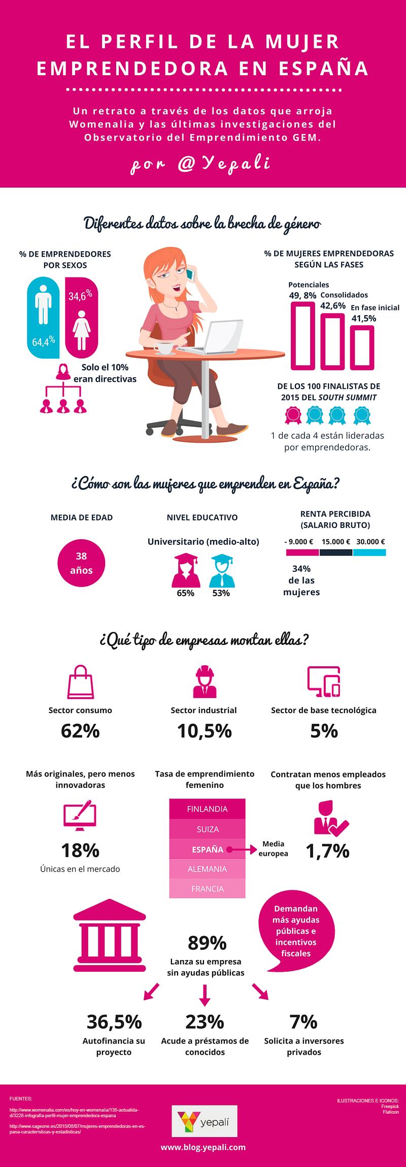 Perfil de la emprendedora en España