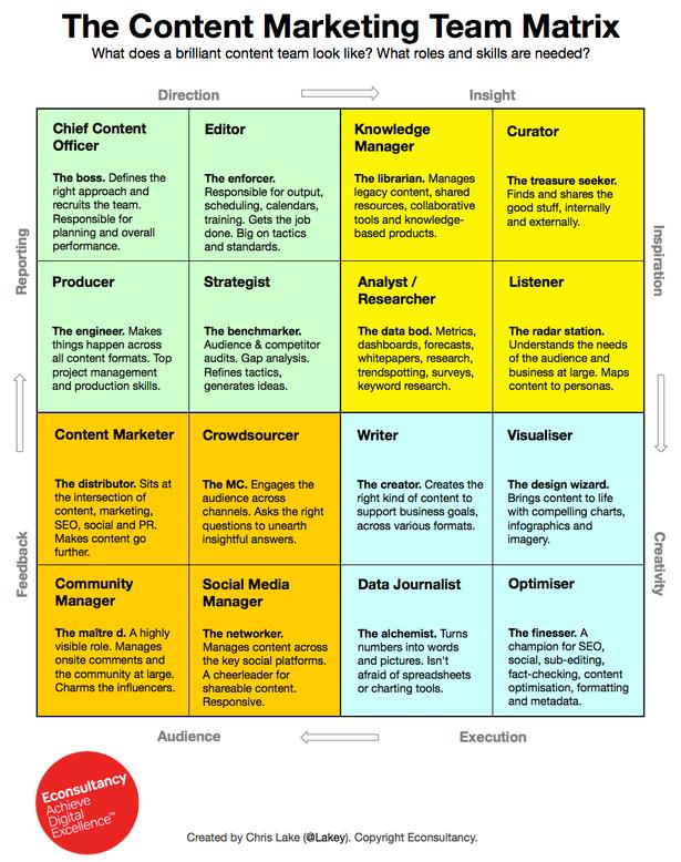 Matriz sobre como debe ser el Equipo de Marketing de Contenidos perfecto