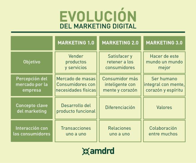 Evolución del Marketing Digital: del 1.0 al 3.0