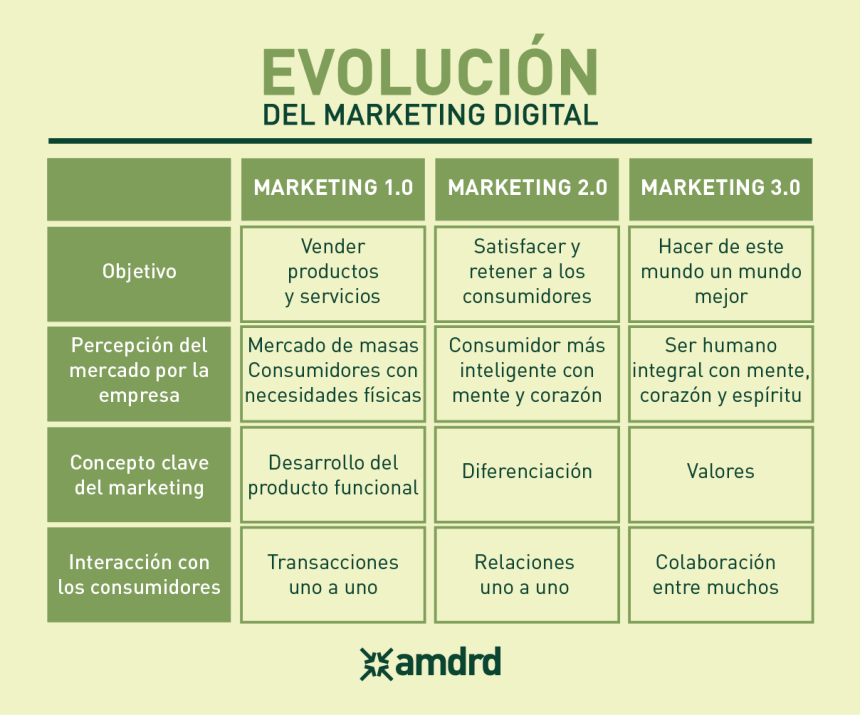 Evolución del Marketing Digital: del 1.0 al 3.0