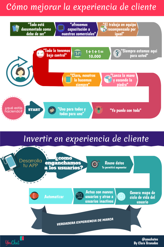 Cómo mejorar la experiencia de cliente