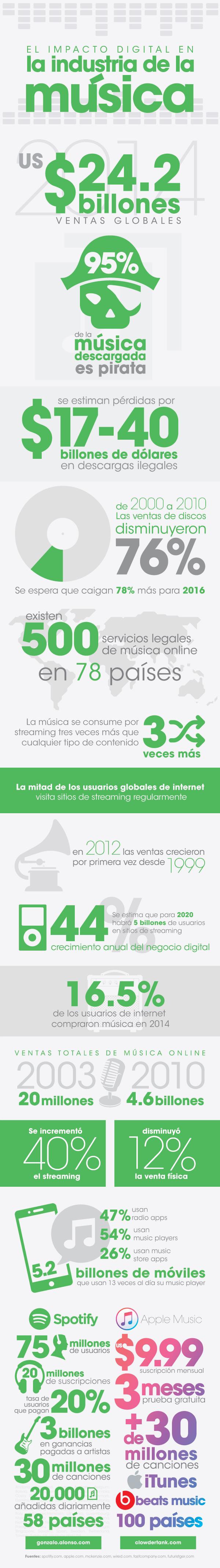 Impacto digital en la industria de la música