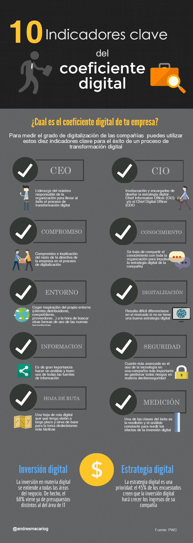 10 indicadores clave del coeficiente digital