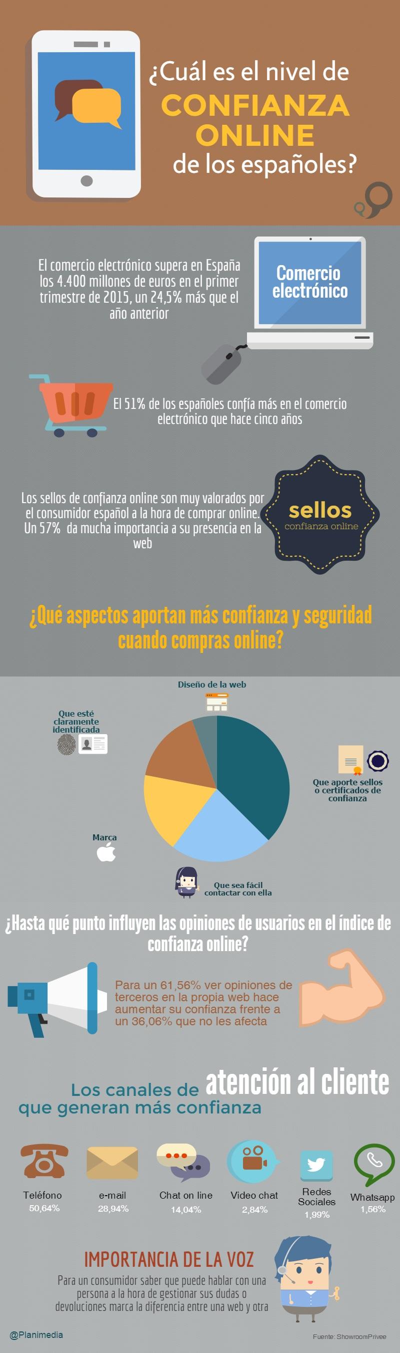 ¿Cuál es el nivel de confianza online de los españoles?