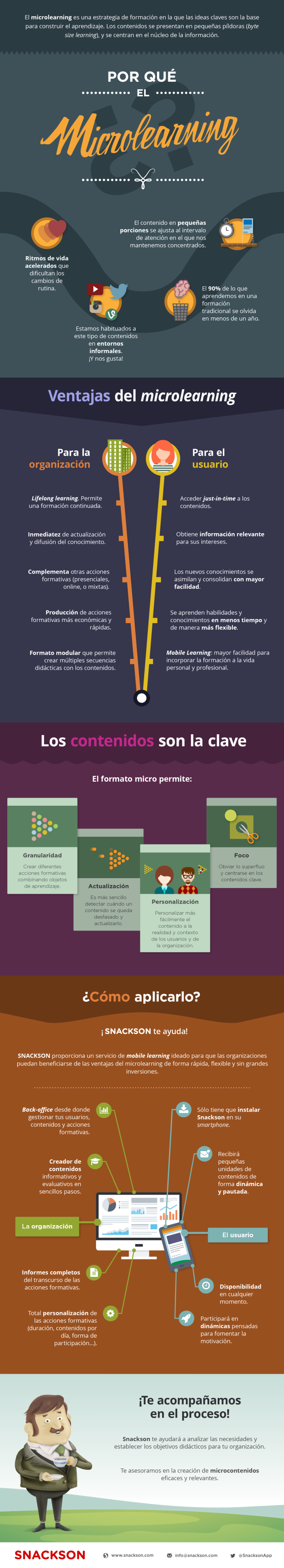 Microlearning: todo lo que debes saber