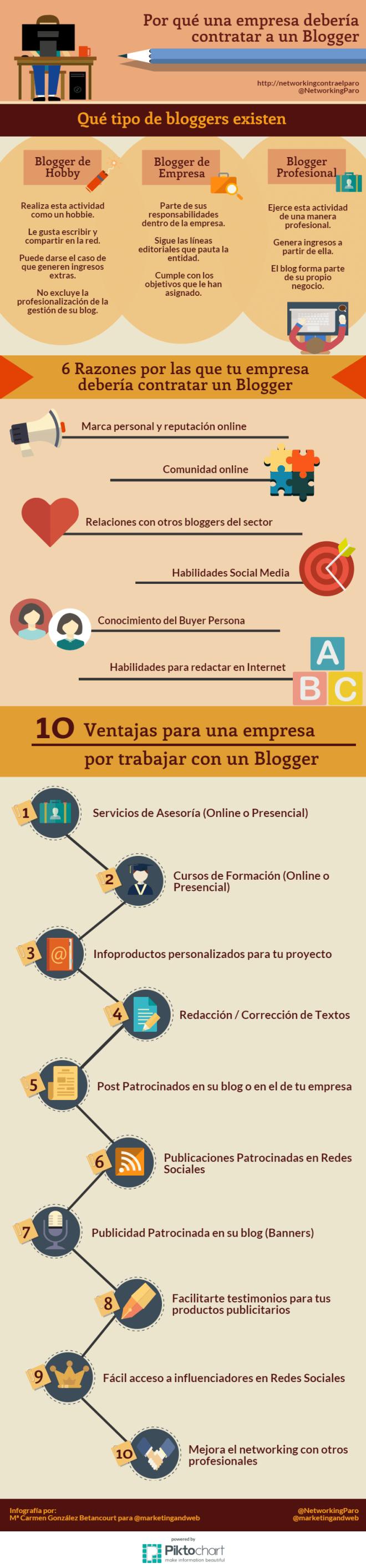 Por qué una empresa debe contratar a un Blogger