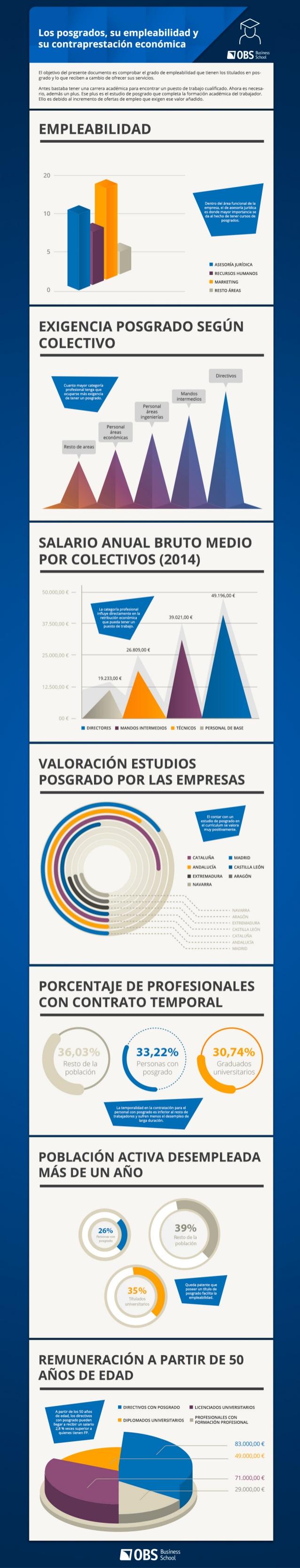 Posgrados: Empleabilidad y Contraprestación Económica