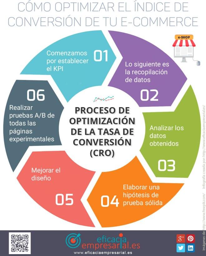 Cómo optimizar el índice de conversión de tu Comercio Electrónico