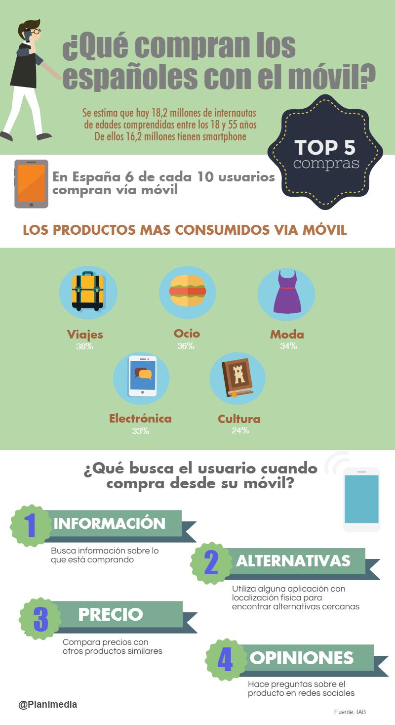 ¿Qué compran los españoles con el móvil?