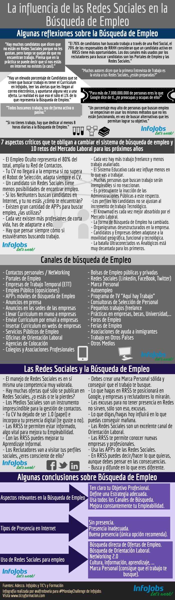 Influencia de las Redes Sociales en la Búsqueda de Empleo