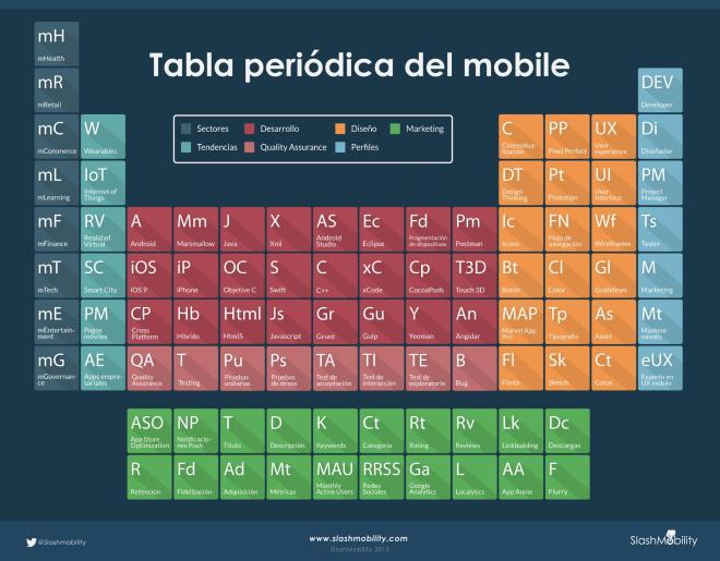 Tabla Periódica del mobile