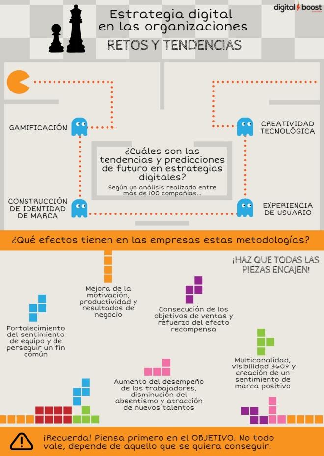 Retos y tendencias en estrategias digitales en las empresas
