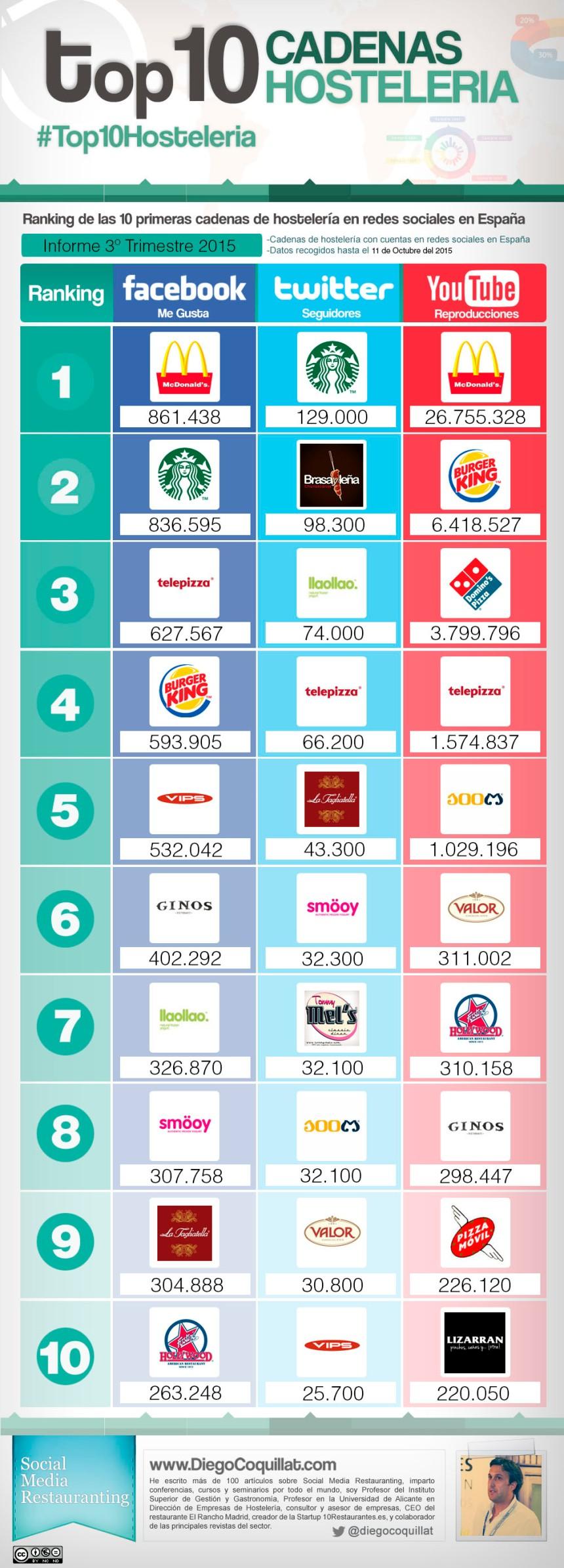 Top 10 cadenas hostelería en Redes Sociales (España 3T/2015)