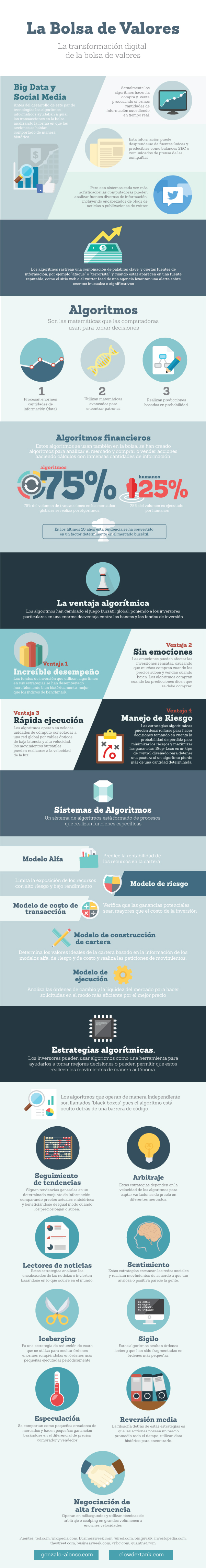 Transformación digital de la Bolsa de Valores