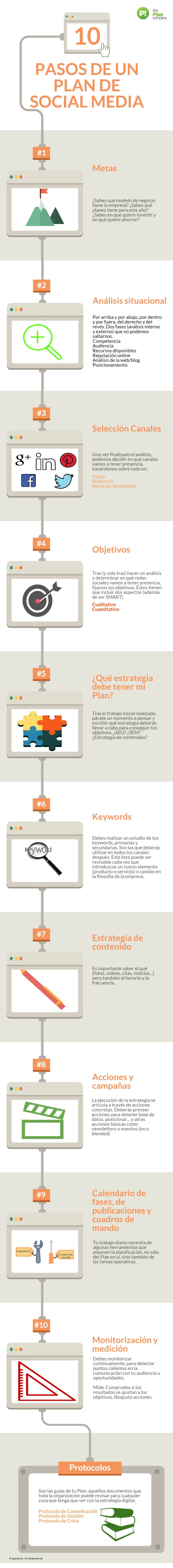 10 pasos para un Plan de Redes Sociales