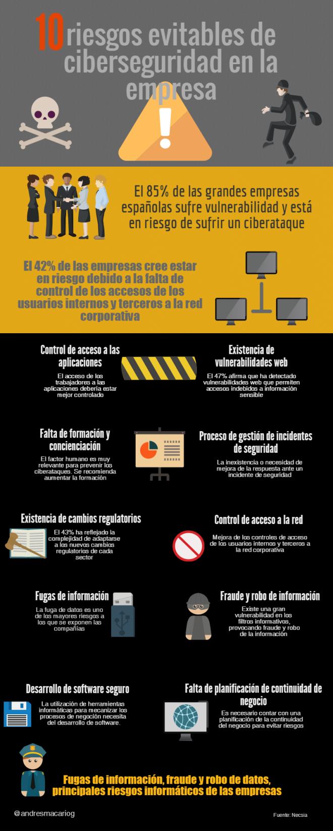10 riesgos evitables de ciberseguridad en la empresa