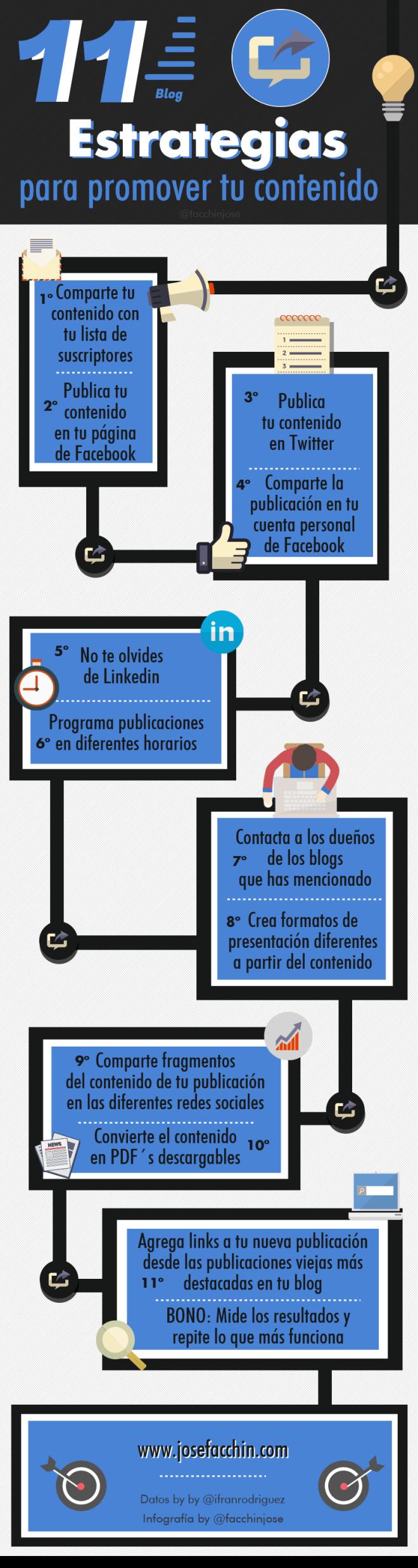 11 estrategias para promocionar el contenido de tu Blog