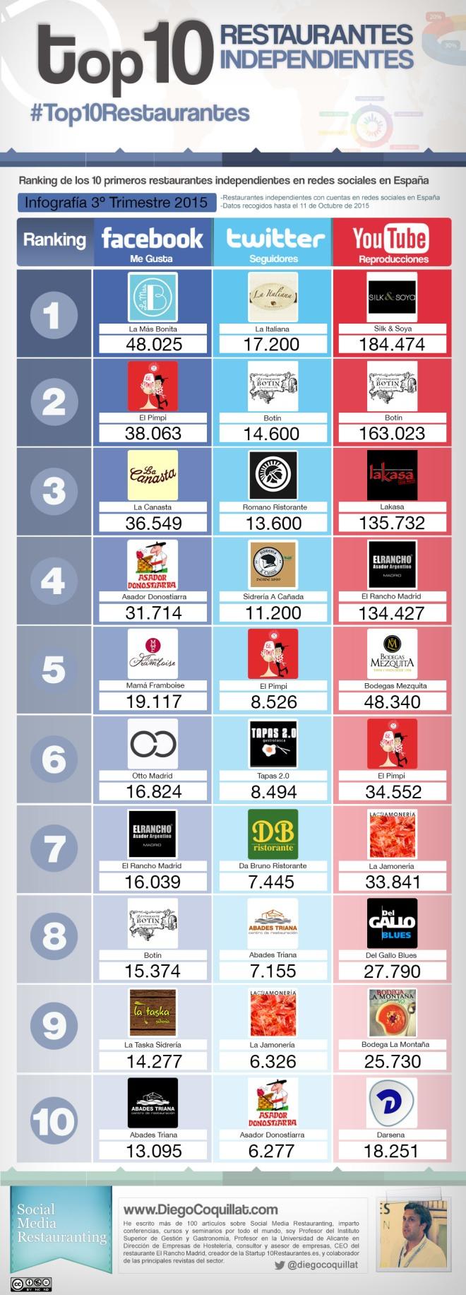 Top 10 restaurantes independientes en Redes Sociales España (3T/2015)