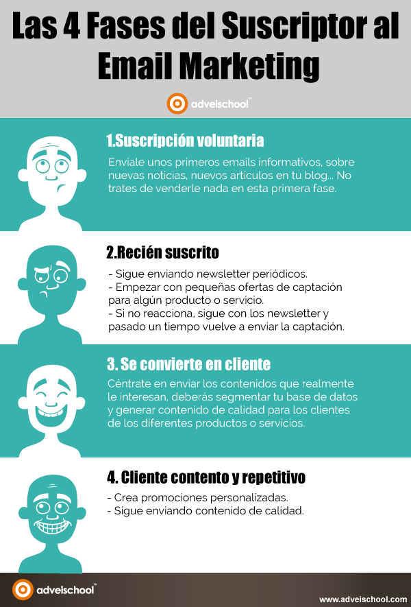 4 Fases del suscriptor al email Marketing