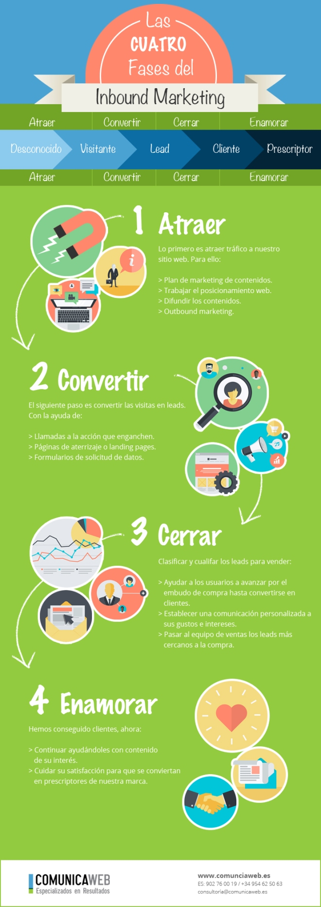 4 fases del Inbound Marketing